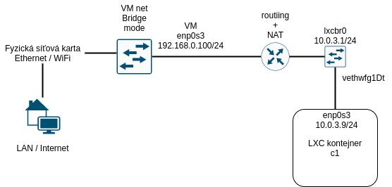 LXC network