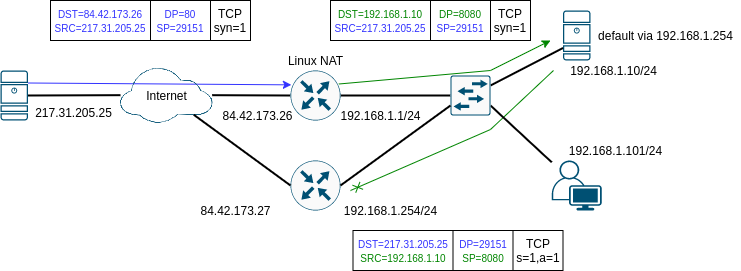 DNAT asymetric routing 1
