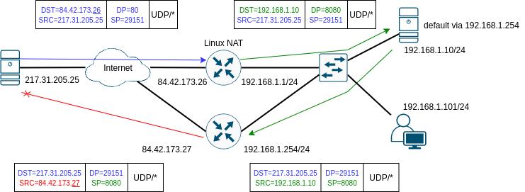 DNAT asymetric routing 2